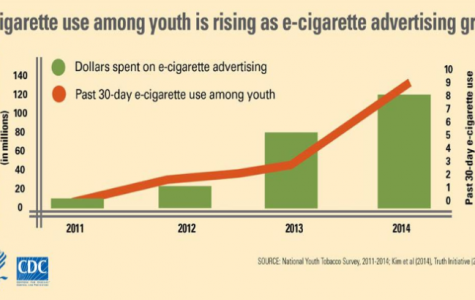Are Vaping and E- Cigarettes Targeting Teens