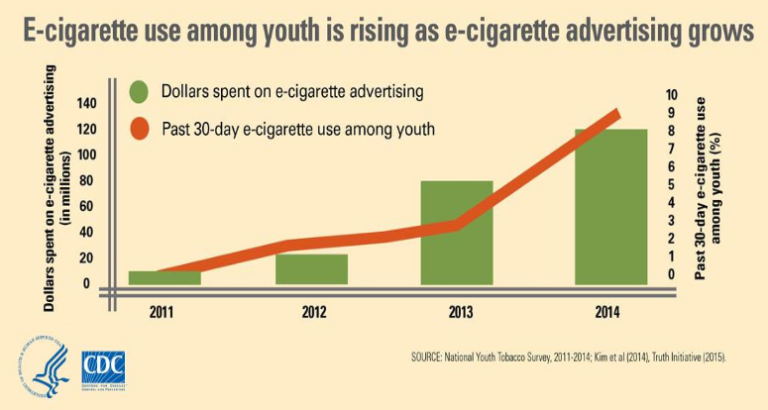 Graph+courtesy+of+Tobacco+Control+and+Prevention+Branch%2C+NC+DHHS